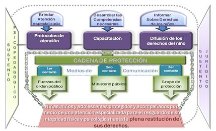 Cadena de Protección